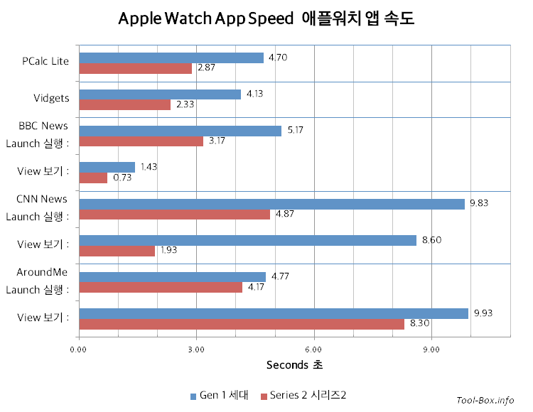 Apple Watch App Speed (value in seconds) / Gen 1| Series 2 / PCalc Lite: 4.70|2.87 / Vidgets: 4.13|2.33 / BBC News (Launch): 5.17|3.17 / (View): 1.43|0.73 / CNN News (Launch): 9.83|4.87 / (View): 8.60|1.93 / AroundMe (Launch): 4.77|4.17 / (View): 9.93|8.30