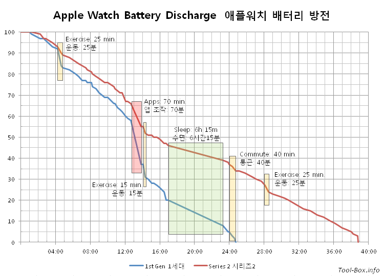 Apple Watch Battery Discharge Graph