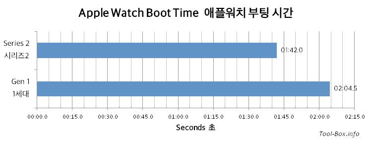 Apple Watch Boot Time / Gen 1: 02:04.5s / Series 2: 01:42.0s