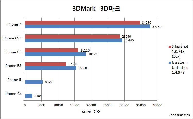 3DMark Ice Storm Unlimited (1.4.978) and Sling Shot (1.0.745) results for iPhone 4S, 5, 5S, 6 Plus, 6S Plus, and 7