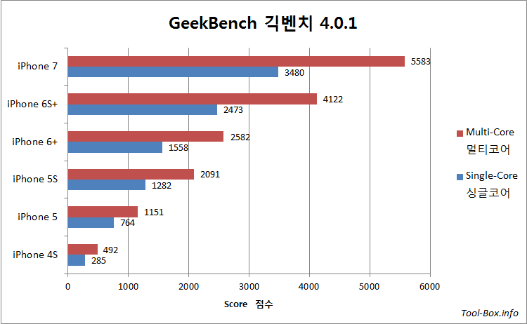 GeekBench 4.0.1 results for iPhone 4S, 5, 5S, 6 Plus, 6S Plus, and 7