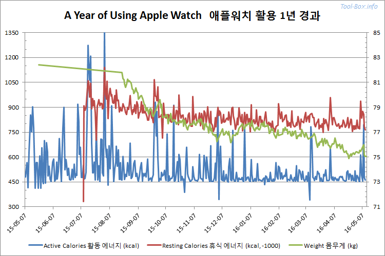 A Year of Using Apple Watch - graph of active & resting calories and weight trends